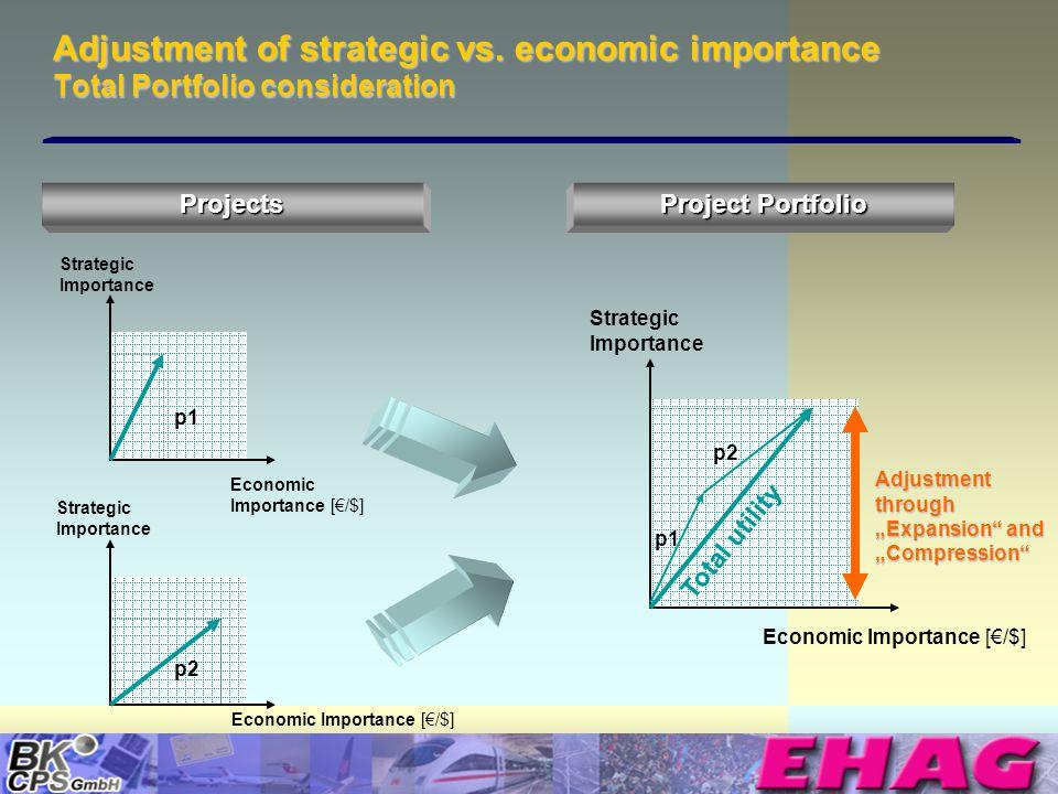 © Copyright BK-CPS 2002 EHAG Adjustment of strategic vs. economic importance Total Portfolio consideration Economic Importance [/$] Strategic Importan