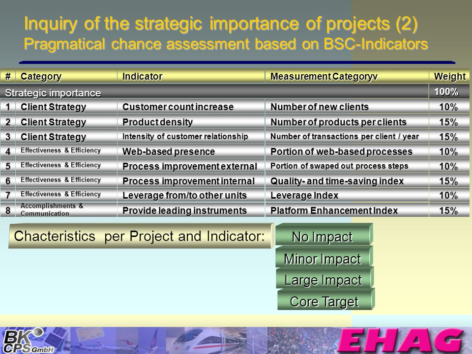 © Copyright BK-CPS 2002 EHAG Inquiry of the strategic importance of projects (2) Pragmatical chance assessment based on BSC-Indicators Weight 100% 10% 10% 15% 15% 10% 10% 15% 15% 10% 10%#CategoryIndicator Measurement Categoryv Strategic importance 1 Client Strategy Customer count increase Number of new clients 2 Client Strategy Product density Number of products per clients 3 Client Strategy Intensity of customer relationship Number of transactions per client / year 4 Effectiveness & Efficiency Web-based presence Portion of web-based processes 5 Effectiveness & Efficiency Process improvement external Portion of swaped out process steps 6 Effectiveness & Efficiency Process improvement internal Quality- and time-saving index 7 Effectiveness & Efficiency Leverage from/to other units Leverage Index 8 Accomplishments & Communication Provide leading instruments Platform Enhancement Index 15% 15% Chacteristics per Project and Indicator: No Impact Minor Impact Large Impact Core Target
