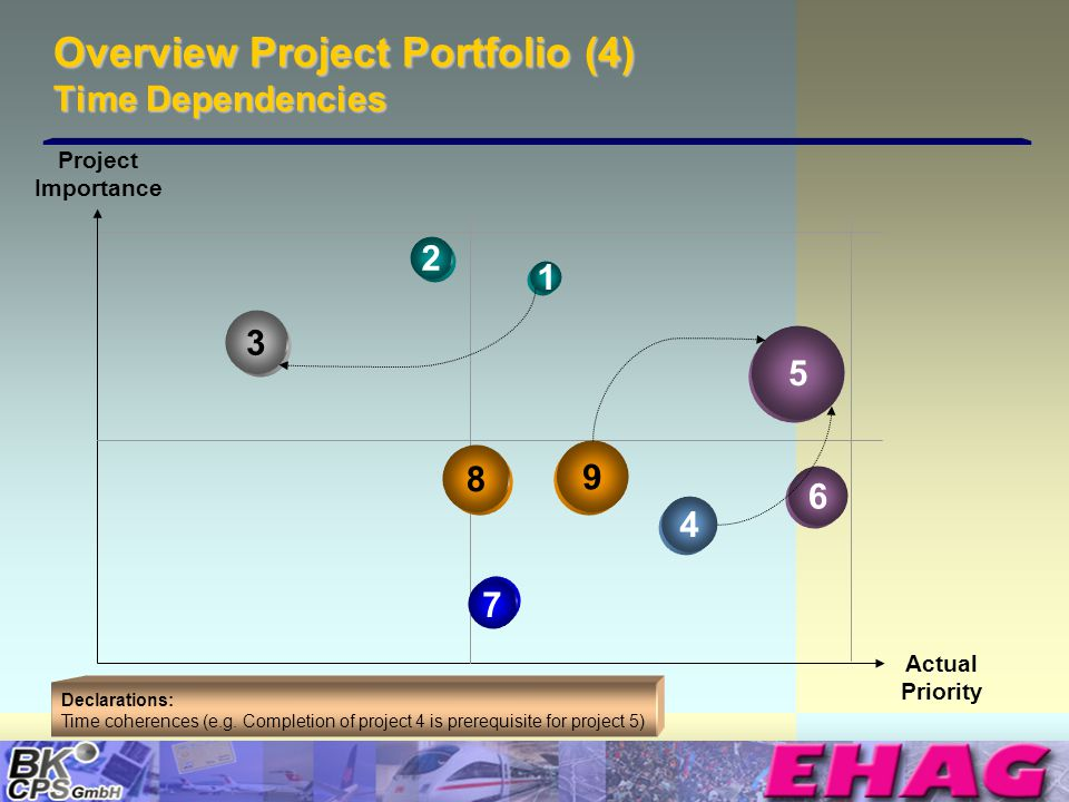 © Copyright BK-CPS 2002 EHAG Overview Project Portfolio (4) Time Dependencies Declarations: Time coherences (e.g. Completion of project 4 is prerequis