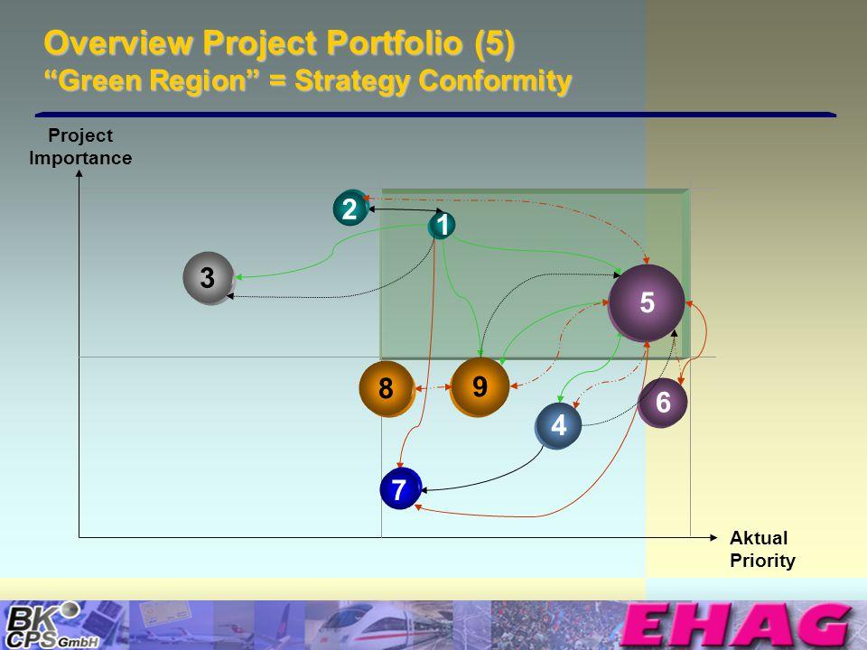 © Copyright BK-CPS 2002 EHAG Overview Project Portfolio (6) Arrangements 5 4 2 7 3 Aktual Priority 6 1&2 3 1 8 10 9 4 Project Importance 8