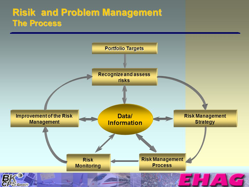 © Copyright BK-CPS 2002 EHAG Risik and Problem Management The Process Risk Management Process Risk Monitoring Improvement of the Risk Management Risk Management Strategy Recognize and assess risks Data/ Information Portfolio Targets