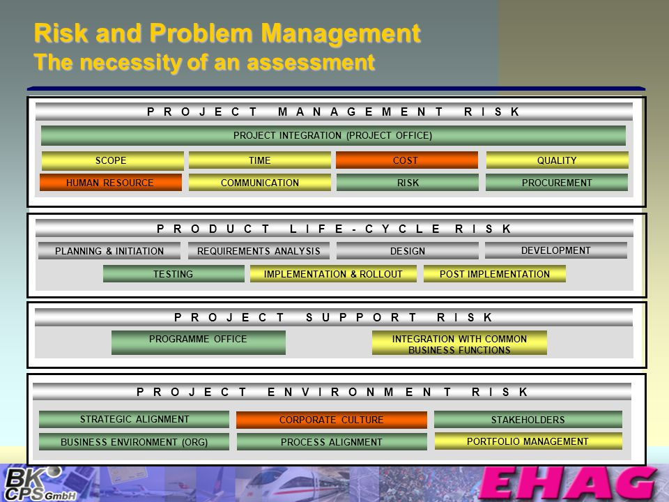 © Copyright BK-CPS 2002 EHAG Risk and Problem Management The necessity of an assessment P R O D U C T L I F E - C Y C L E R I S K PLANNING & INITIATIO