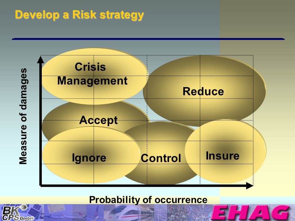 © Copyright BK-CPS 2002 EHAG Develop a Risk strategy Measure of damages Probability of occurrence Control Ignore Crisis Management Reduce Accept Insure