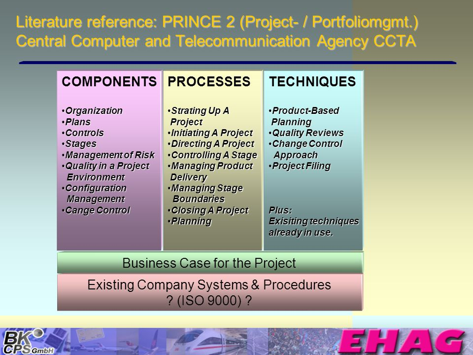 © Copyright BK-CPS 2002 EHAG Literature reference: PRINCE 2 (Project- / Portfoliomgmt.) Central Computer and Telecommunication Agency CCTA COMPONENTS OrganizationOrganization PlansPlans ControlsControls StagesStages Management of RiskManagement of Risk Quality in a Project EnvironmentQuality in a Project Environment Configuration ManagementConfiguration Management Cange ControlCange Control PROCESSES Strating Up A ProjectStrating Up A Project Initiating A ProjectInitiating A Project Directing A ProjectDirecting A Project Controlling A StageControlling A Stage Managing Product DeliveryManaging Product Delivery Managing Stage BoundariesManaging Stage Boundaries Closing A ProjectClosing A Project PlanningPlanning TECHNIQUES Product-Based PlanningProduct-Based Planning Quality ReviewsQuality Reviews Change Control ApproachChange Control Approach Project FilingProject FilingPlus: Exisiting techniques already in use.