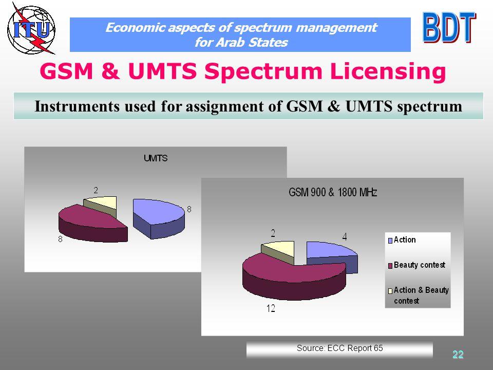 22 GSM & UMTS Spectrum Licensing Economic aspects of spectrum management for Arab States Instruments used for assignment of GSM & UMTS spectrum Source: ECC Report 65