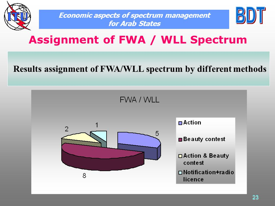 23 Assignment of FWA / WLL Spectrum Economic aspects of spectrum management for Arab States Results assignment of FWA/WLL spectrum by different method