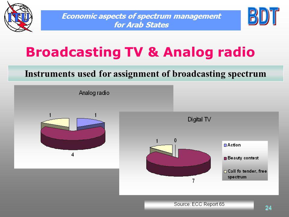 24 Broadcasting TV & Analog radio Economic aspects of spectrum management for Arab States Instruments used for assignment of broadcasting spectrum Source: ECC Report 65