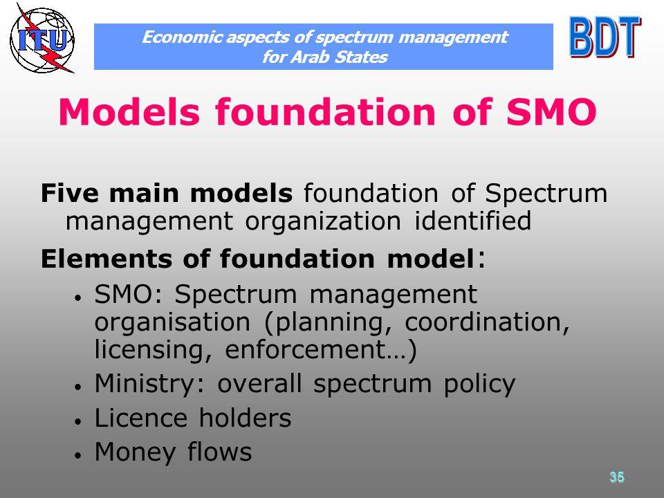 35 Models foundation of SMO Five main models foundation of Spectrum management organization identified Elements of foundation model : SMO: Spectrum ma