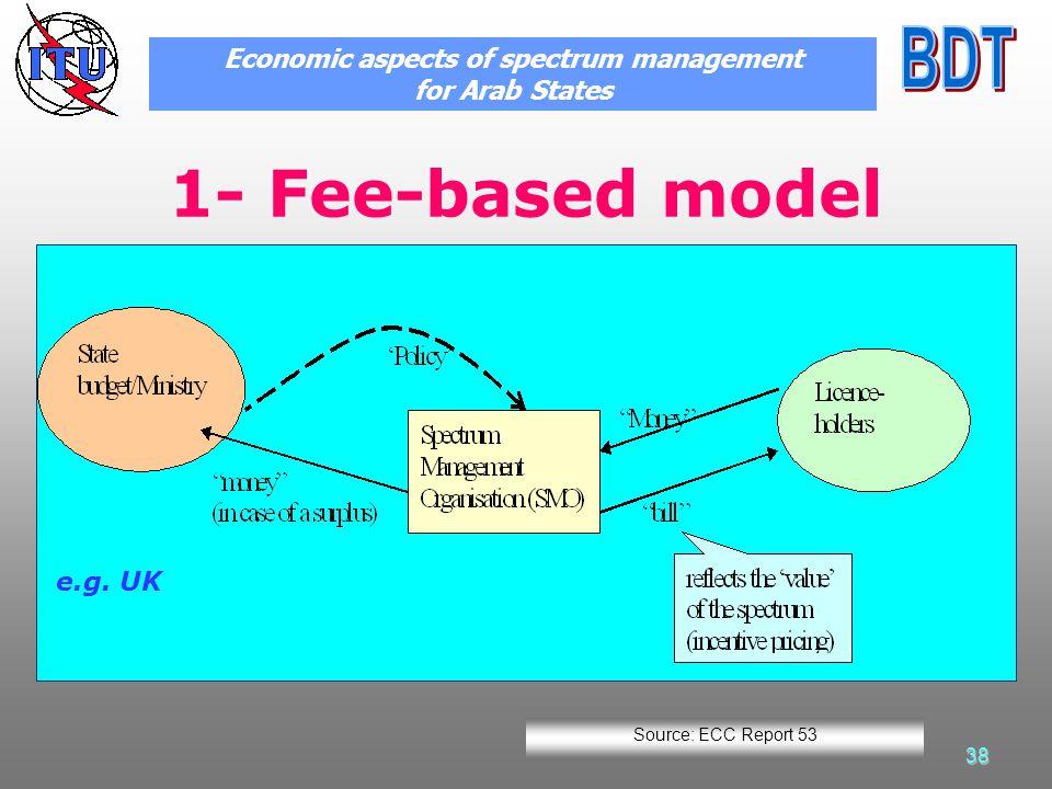 38 1- Fee-based model e.g.