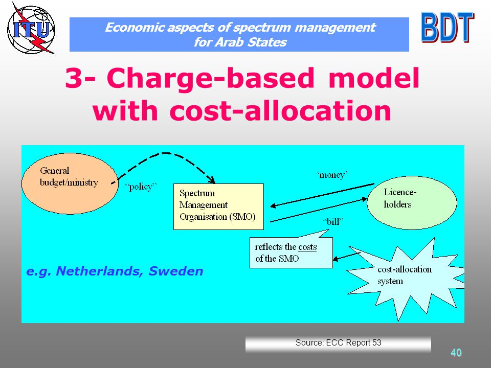 40 3- Charge-based model with cost-allocation e.g. Netherlands, Sweden Economic aspects of spectrum management for Arab States Source: ECC Report 53