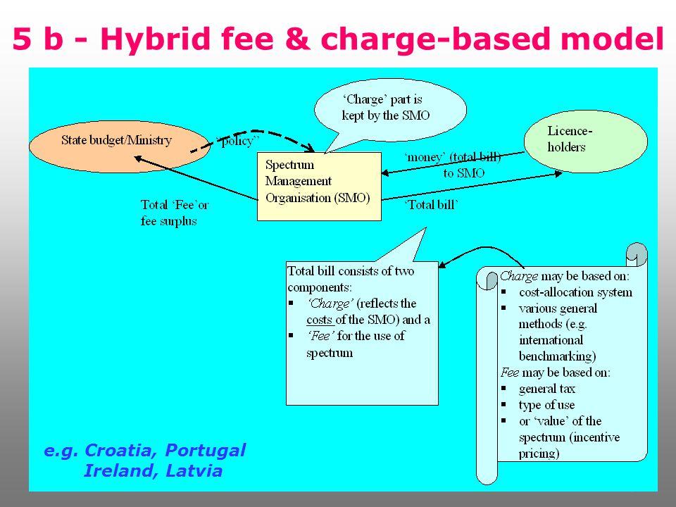 43 5 b - Hybrid fee & charge-based model e.g. Croatia, Portugal Ireland, Latvia