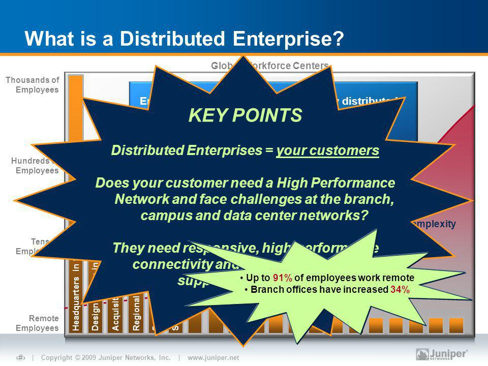 | Copyright © 2009 Juniper Networks, Inc. | www.juniper.net 2 What is a Distributed Enterprise.