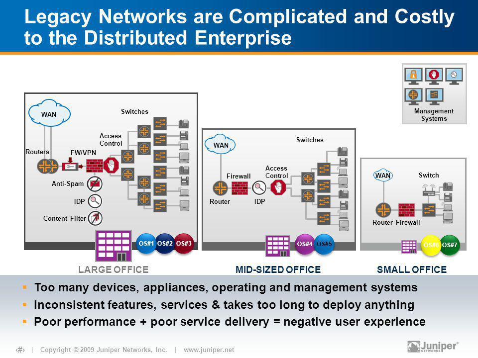 | Copyright © 2009 Juniper Networks, Inc. | www.juniper.net 4 Legacy Networks are Complicated and Costly to the Distributed Enterprise Router Firewall