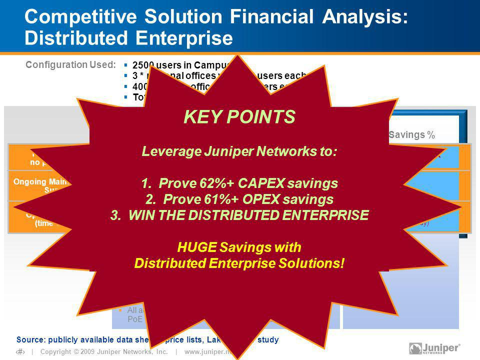 | Copyright © 2009 Juniper Networks, Inc. | www.juniper.net 8 Competitive Solution Financial Analysis: Distributed Enterprise Total CAPEX (with no pri