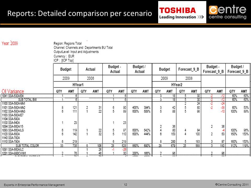 Centre Consulting 2011 - 12 - Experts in Enterprise Performance Management Reports: Detailed comparison per scenario