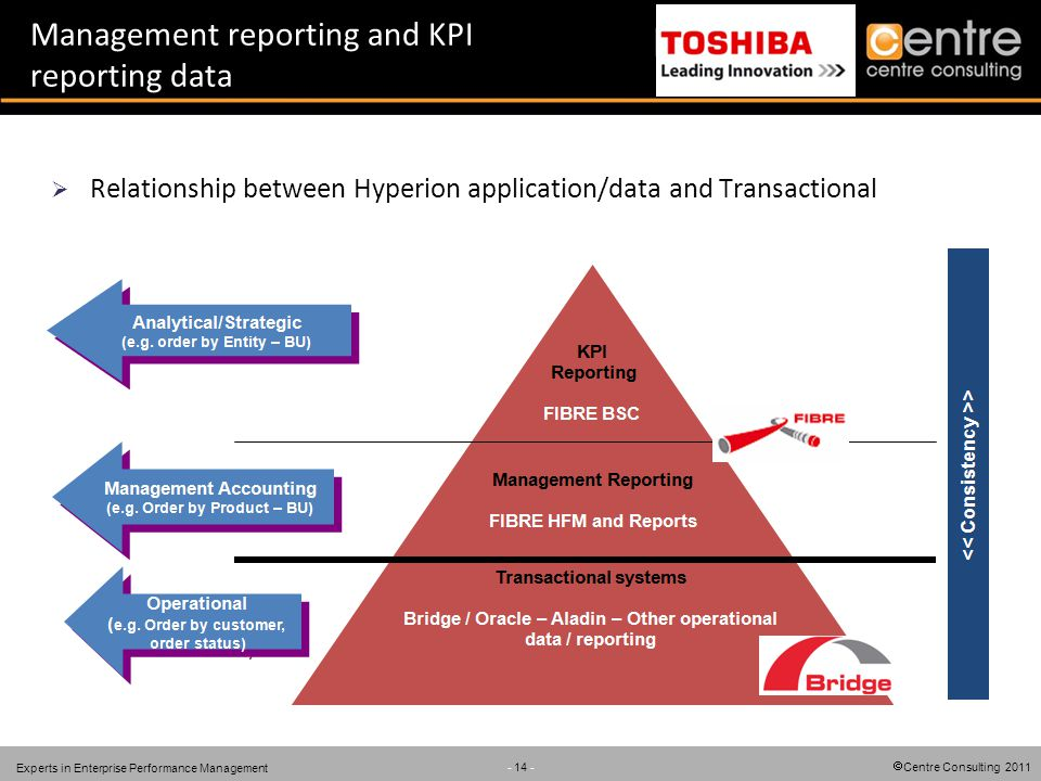 Centre Consulting 2011 - 14 - Experts in Enterprise Performance Management Management reporting and KPI reporting data Relationship between Hyperion a