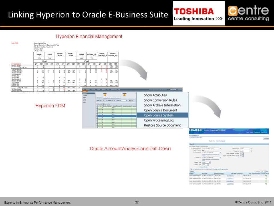 Centre Consulting 2011 - 22 - Experts in Enterprise Performance Management Linking Hyperion to Oracle E-Business Suite Hyperion Financial Management O