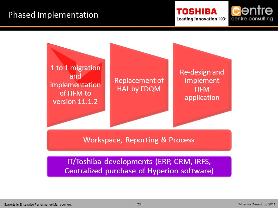Centre Consulting 2011 - 23 - Experts in Enterprise Performance Management Phased Implementation 1 to 1 migration and implementation of HFM to version
