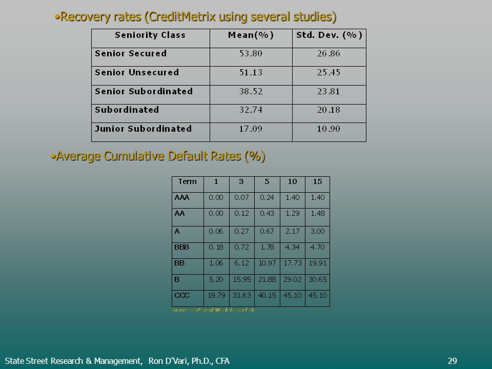 Recovery rates (CreditMetrix using several studies)Recovery rates (CreditMetrix using several studies) Average Cumulative Default Rates (%)Average Cumulative Default Rates (%) State Street Research & Management, Ron DVari, Ph.D., CFA29