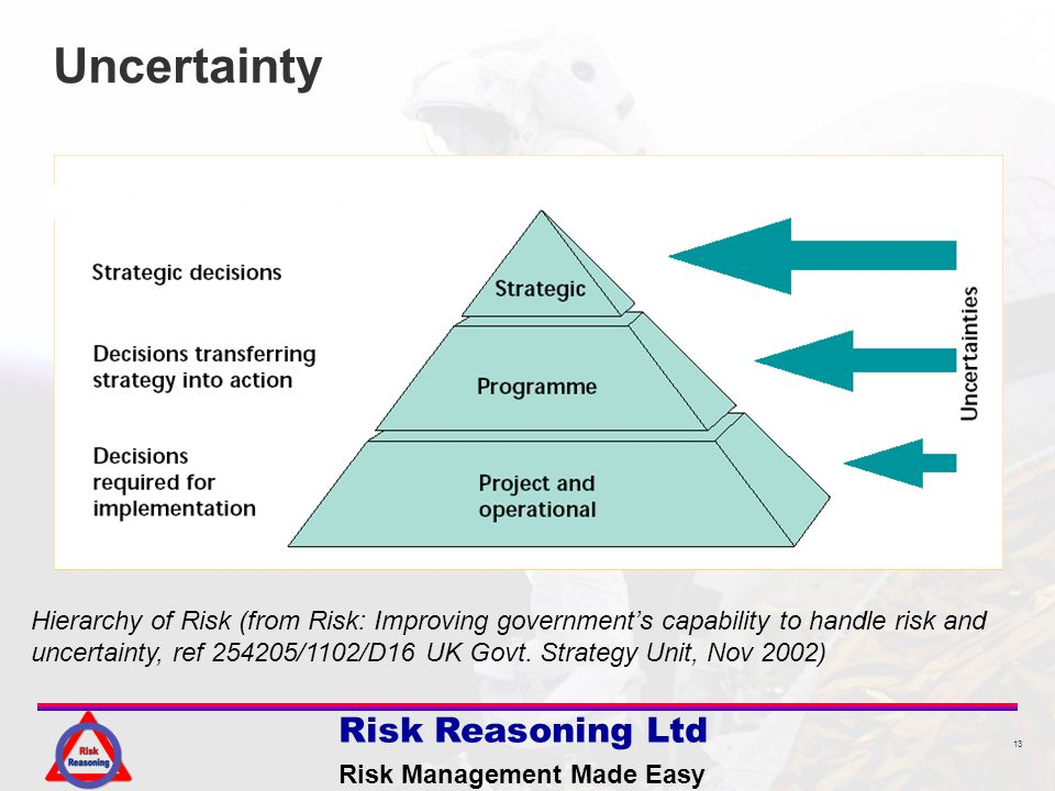 13 Risk Reasoning Ltd Risk Management Made Easy Uncertainty Hierarchy of Risk (from Risk: Improving governments capability to handle risk and uncertainty, ref 254205/1102/D16 UK Govt.