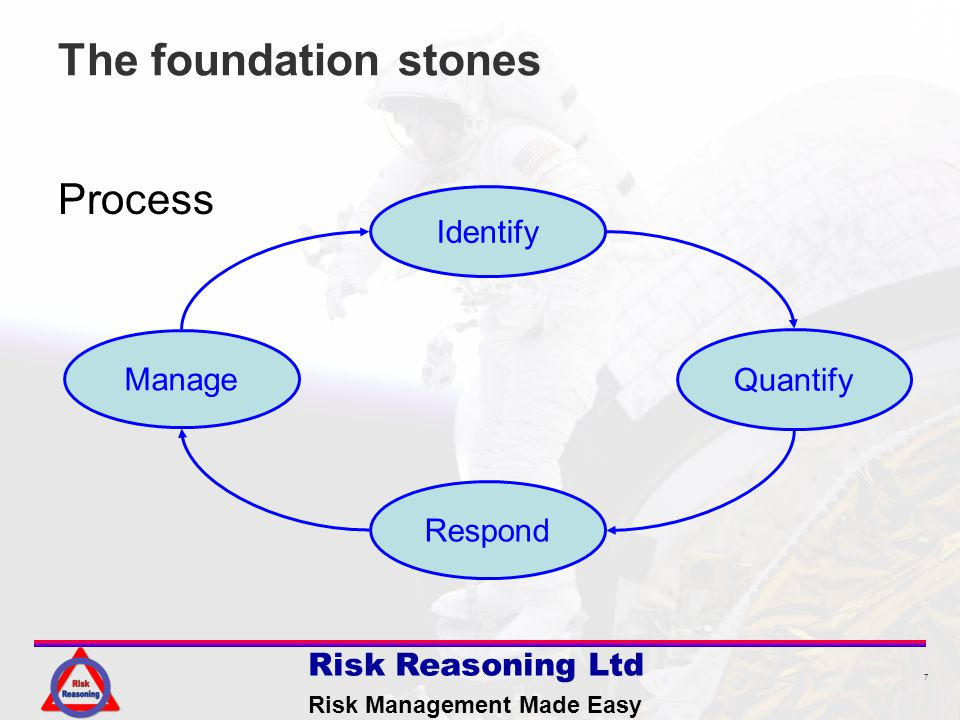 7 Risk Reasoning Ltd Risk Management Made Easy The foundation stones Process Quantify Identify Respond Manage