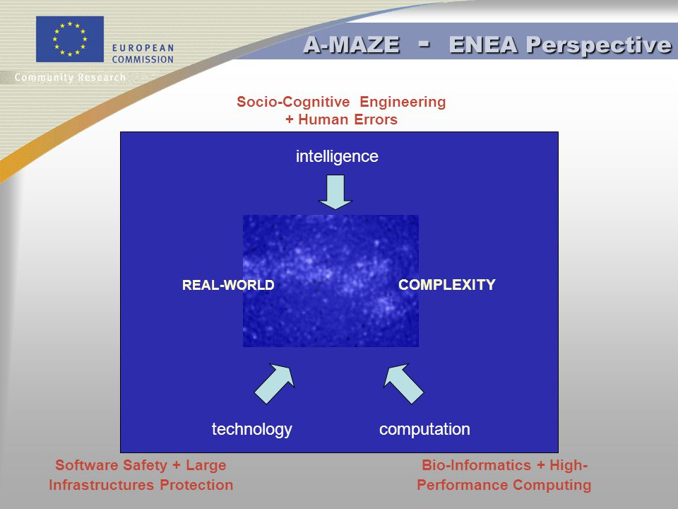 A-MAZE - ENEA Perspective REAL-WORLD COMPLEXITY intelligence computation technology Socio-Cognitive Engineering + Human Errors Software Safety + Large Infrastructures Protection Bio-Informatics + High- Performance Computing
