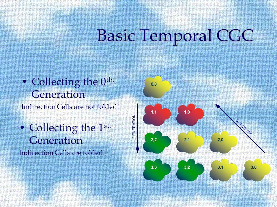1,1 3,3 0,0 2,2 GENERATION Basic Temporal CGC 2,1 3,03,13,2 2,0 1,0 VOLATILITY Classify by age Classify by volatility Where are the objects.