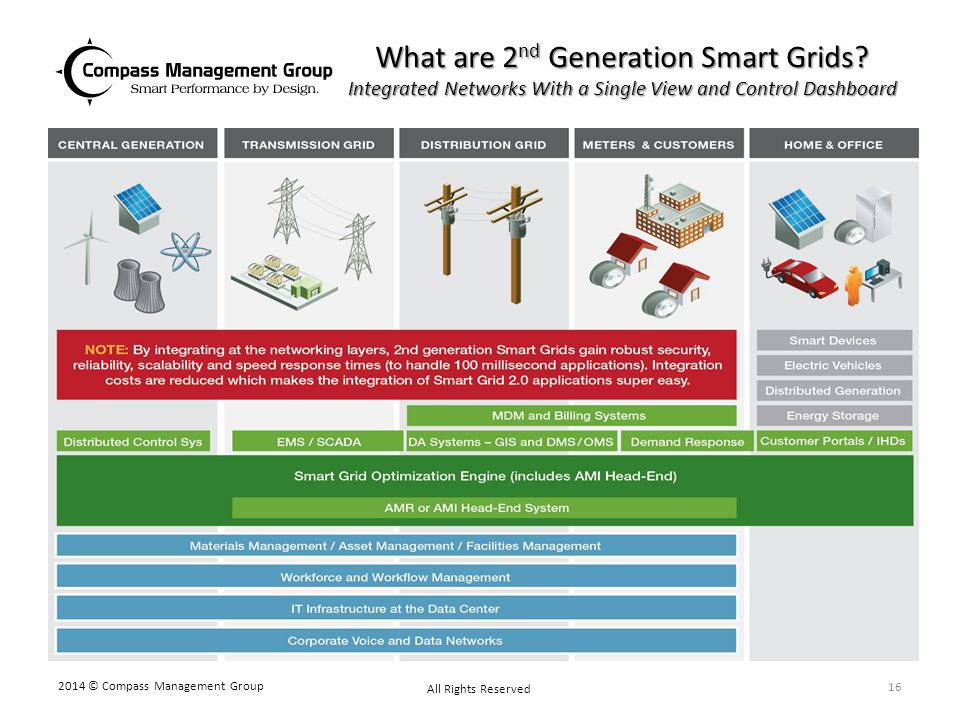 What are 2 nd Generation Smart Grids? Integrated Networks With a Single View and Control Dashboard 2014 © Compass Management Group All Rights Reserved