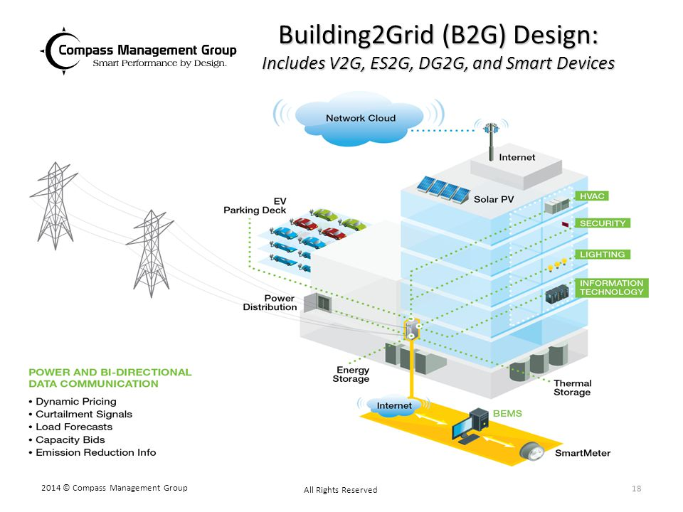Building2Grid (B2G) Design: Includes V2G, ES2G, DG2G, and Smart Devices 2014 © Compass Management Group All Rights Reserved 18