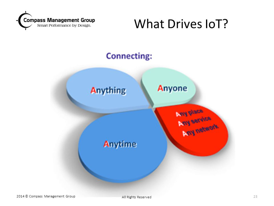 What Drives IoT? 2014 © Compass Management Group All Rights Reserved 23