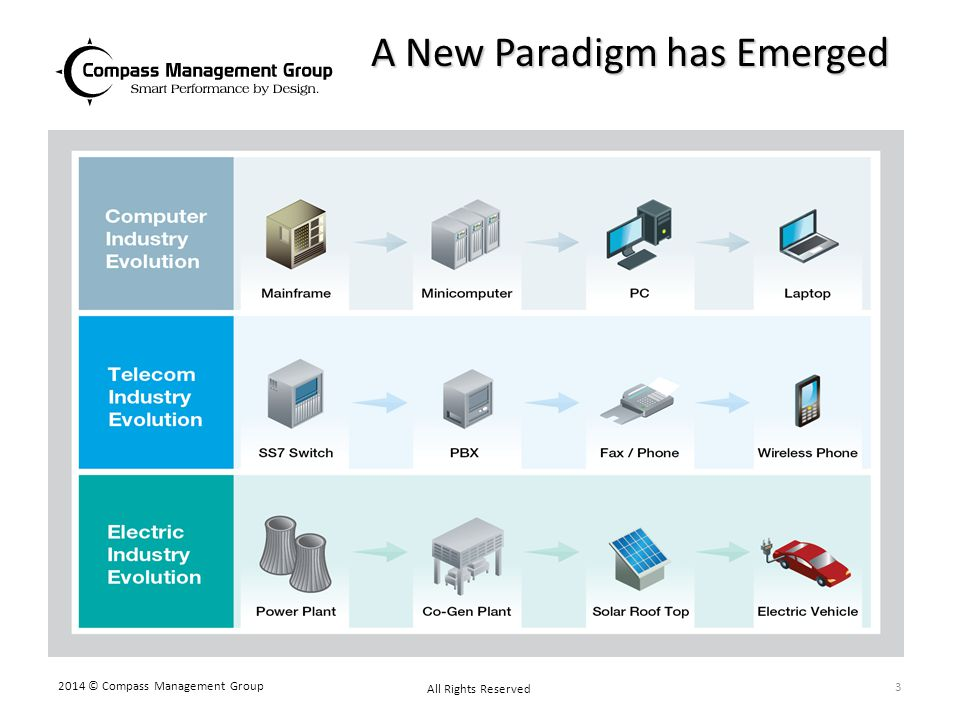 A New Paradigm has Emerged 2014 © Compass Management Group All Rights Reserved 3