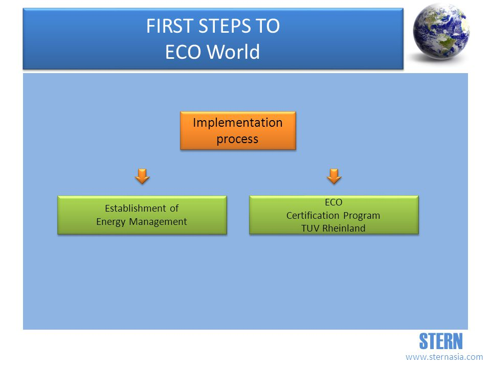STERN   Establishment of Energy Management Establishment of Energy Management ECO Certification Program TUV Rheinland ECO Certification Program TUV Rheinland Implementation process Implementation process FIRST STEPS TO ECO World