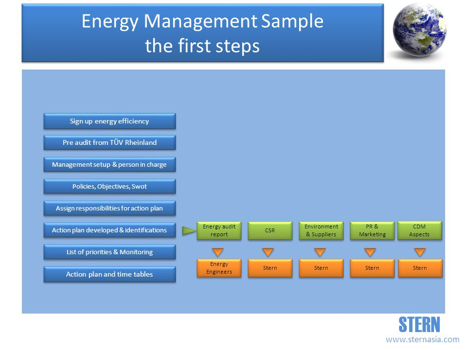 STERN   Sign up energy efficiency Pre audit from TÜV Rheinland Management setup & person in charge Energy audit report Energy audit report Action plan and time tables CSR PR & Marketing Environment & Suppliers Environment & Suppliers Policies, Objectives, Swot Assign responsibilities for action plan Action plan developed & identifications List of priorities & Monitoring Energy Engineers Energy Engineers Stern Energy Management Sample the first steps CDM Aspects CDM Aspects Stern