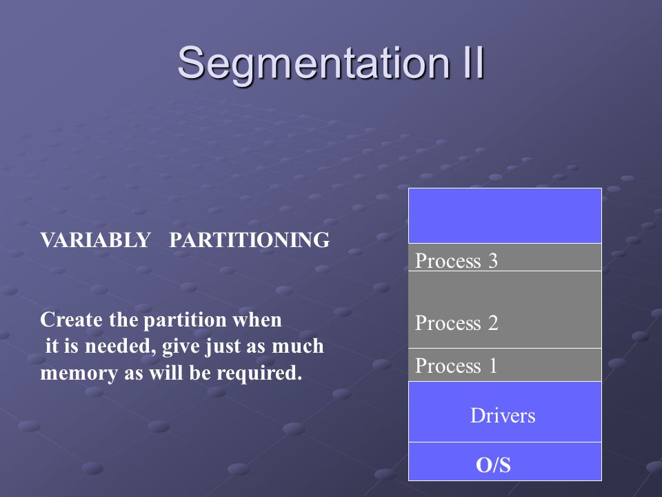 Segmentation II O/S Drivers Process 1 Process 2 Process 3 VARIABLY PARTITIONING Create the partition when it is needed, give just as much memory as will be required.