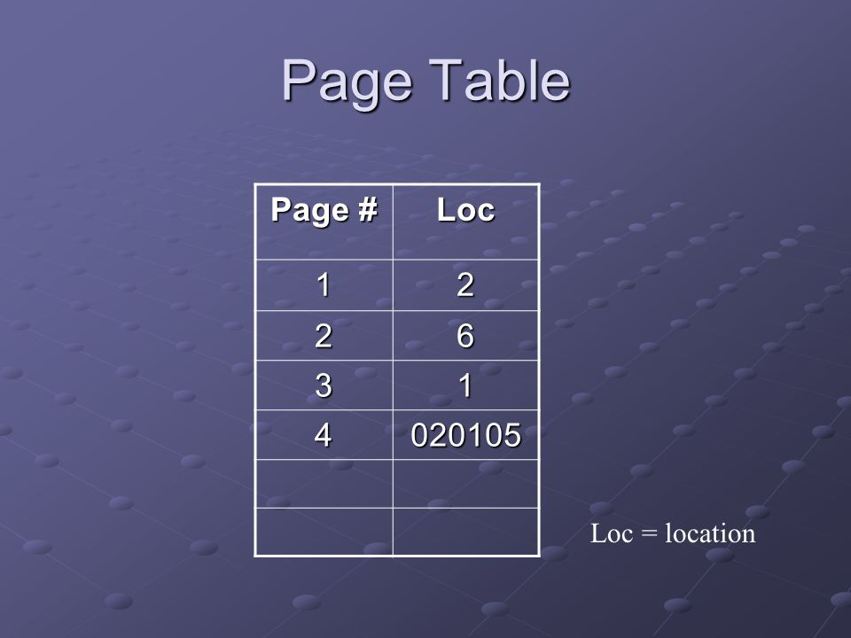 Page Table Page # Loc 12 26 31 4020105 Loc = location