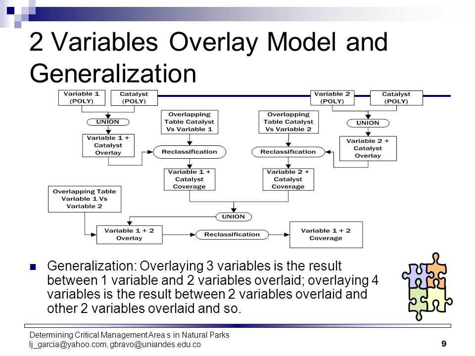 Determining Critical Management Area s in Natural Parks lj_garcia@yahoo.com, gbravo@uniandes.edu.co9 2 Variables Overlay Model and Generalization Generalization: Overlaying 3 variables is the result between 1 variable and 2 variables overlaid; overlaying 4 variables is the result between 2 variables overlaid and other 2 variables overlaid and so.