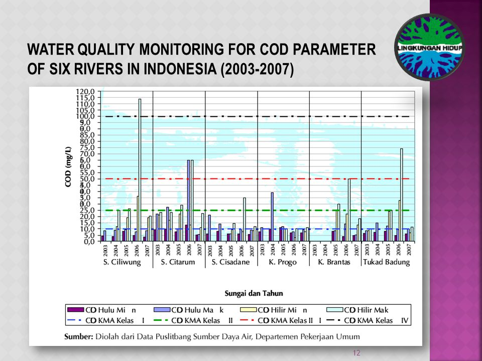 12 WATER QUALITY MONITORING FOR COD PARAMETER OF SIX RIVERS IN INDONESIA (2003-2007)