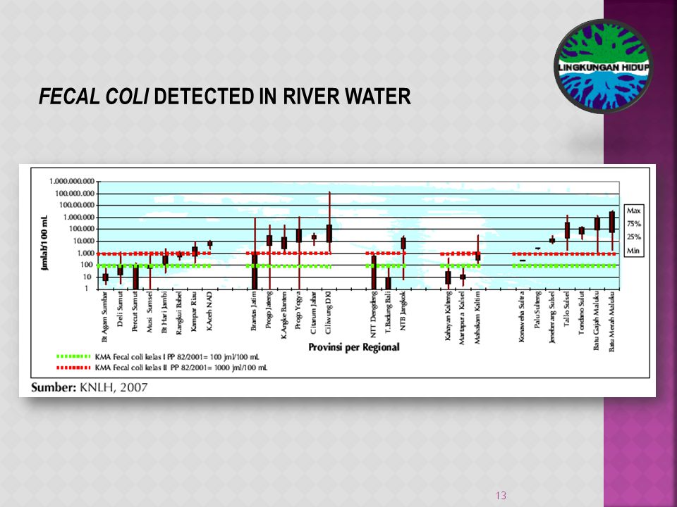 13 FECAL COLI DETECTED IN RIVER WATER