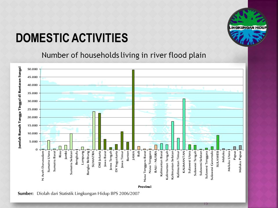 Number of households living in river flood plain 15 DOMESTIC ACTIVITIES