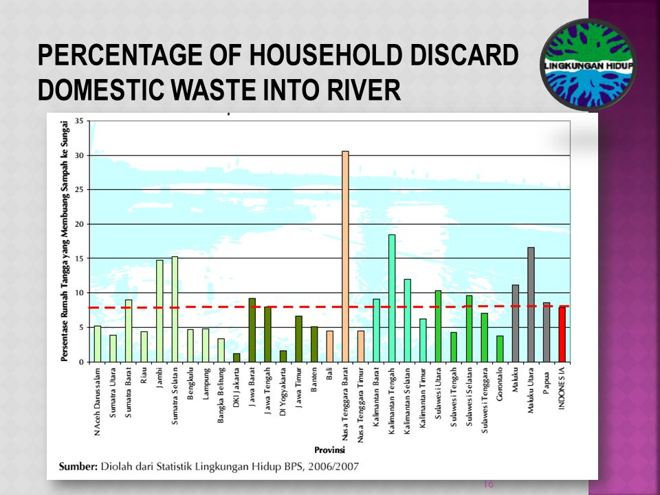 PERCENTAGE OF HOUSEHOLD DISCARD DOMESTIC WASTE INTO RIVER 16