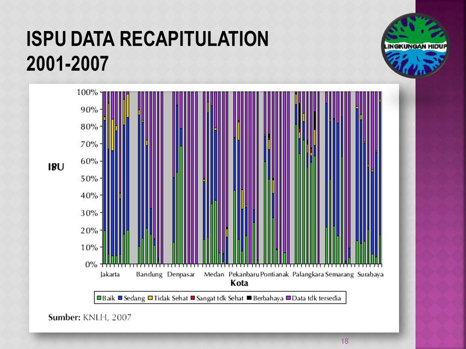 18 ISPU DATA RECAPITULATION 2001-2007