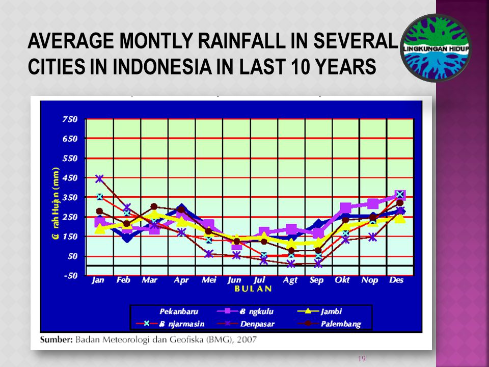 AVERAGE MONTLY RAINFALL IN SEVERAL CITIES IN INDONESIA IN LAST 10 YEARS 19