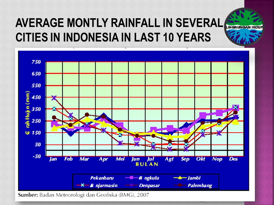 20 AVERAGE MONTLY RAINFALL IN SEVERAL CITIES IN INDONESIA IN LAST 10 YEARS