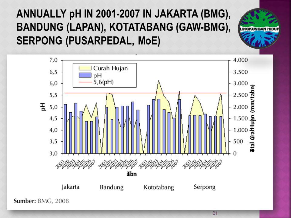 ANNUALLY pH IN 2001-2007 IN JAKARTA (BMG), BANDUNG (LAPAN), KOTATABANG (GAW-BMG), SERPONG (PUSARPEDAL, MoE) 21