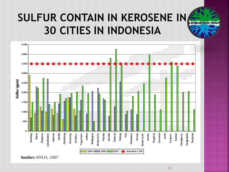 23 SULFUR CONTAIN IN KEROSENE IN 30 CITIES IN INDONESIA