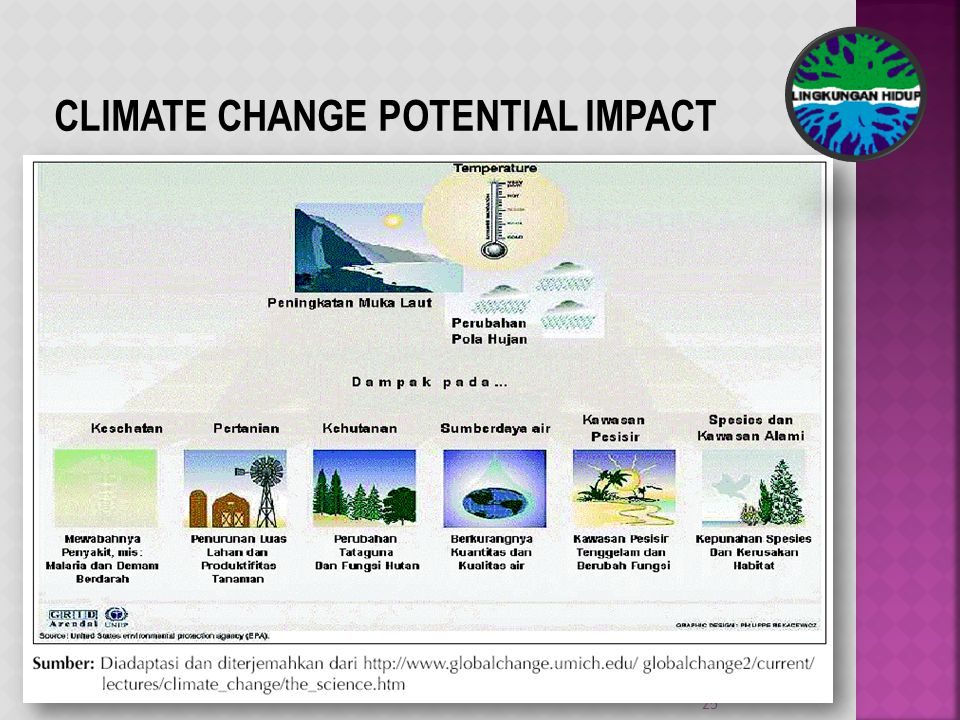25 CLIMATE CHANGE POTENTIAL IMPACT