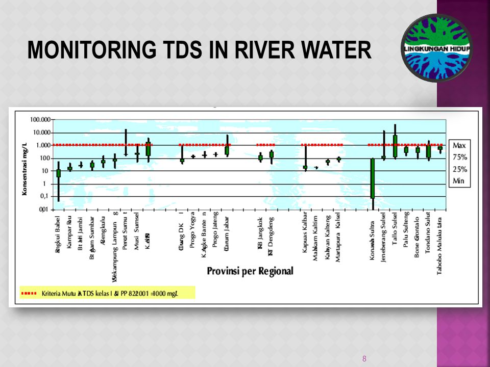 MONITORING TDS IN RIVER WATER 8
