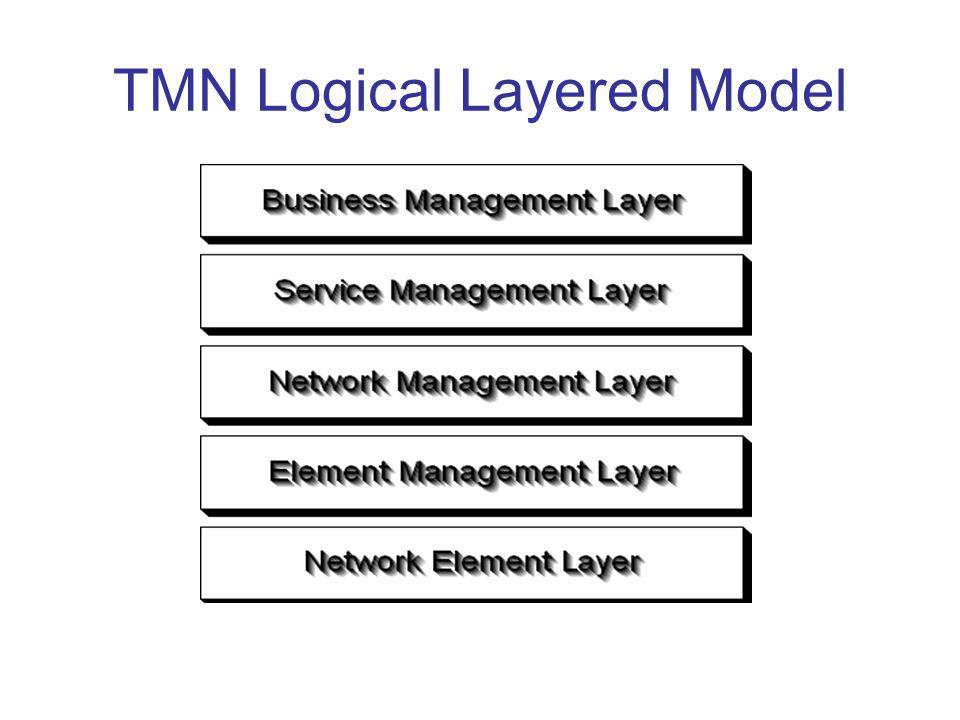 TMN Logical Layered Model