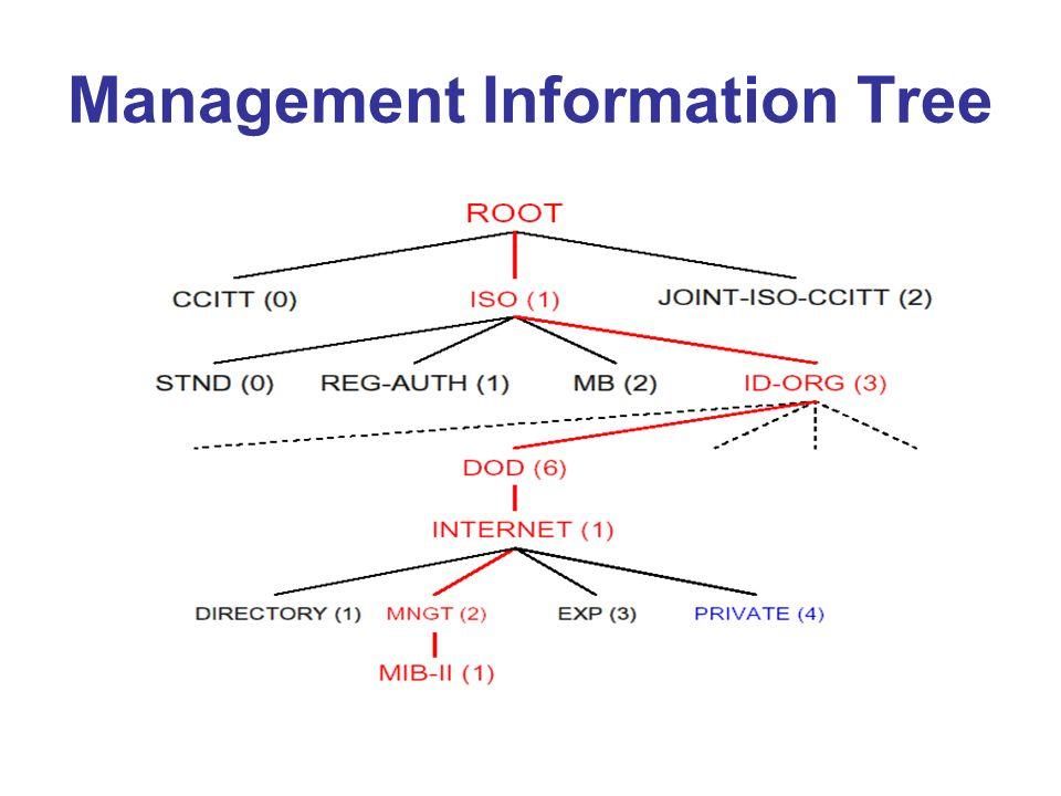 Management Information Tree