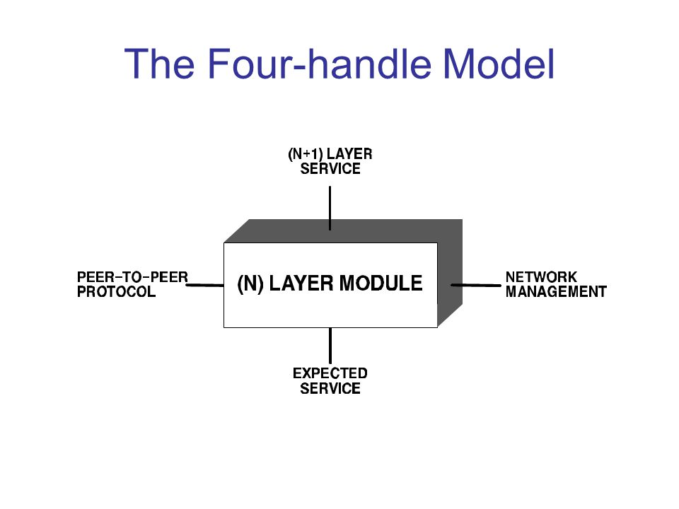 The Four-handle Model